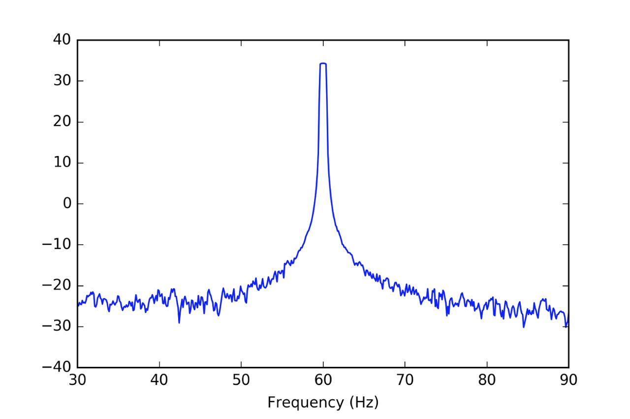 Figure Motor Current Signature Analysis