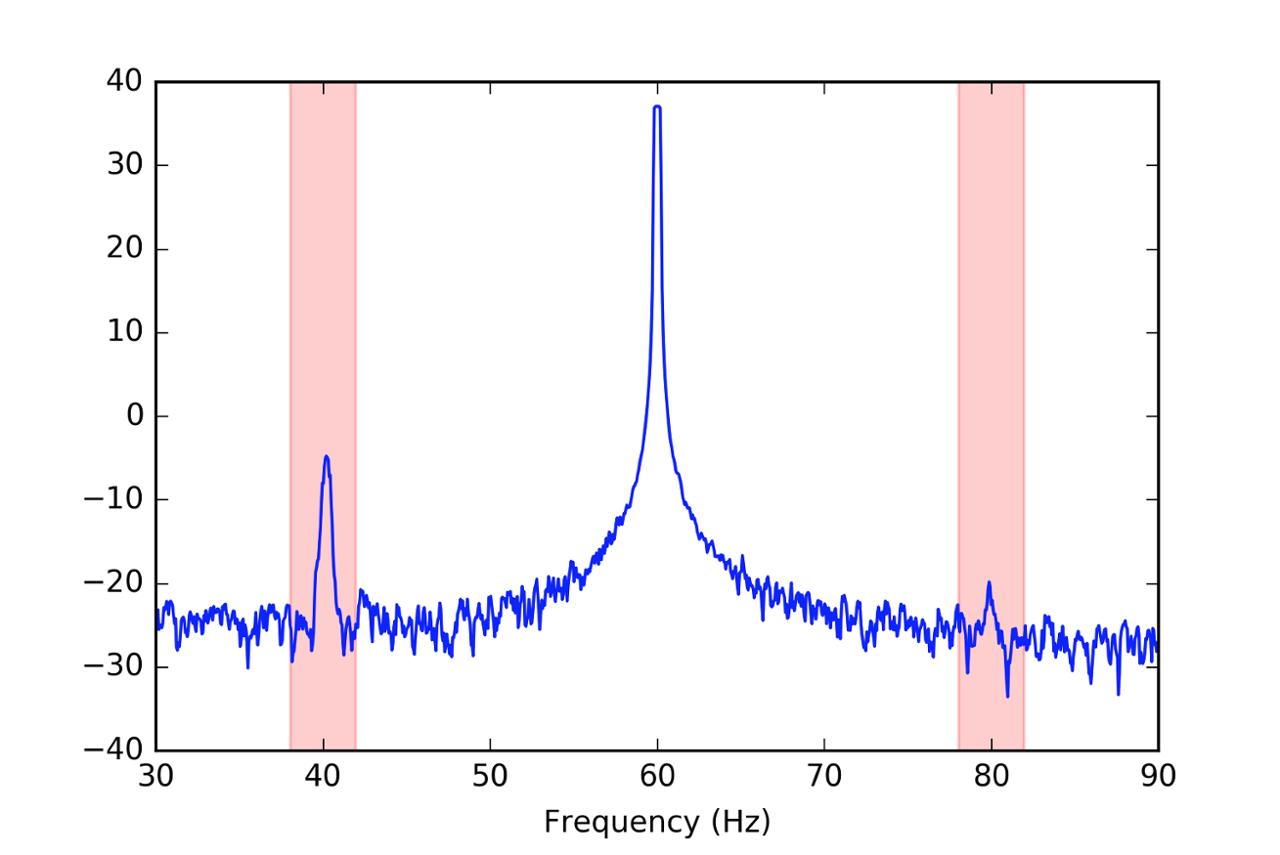 Figure Motor Current Signature Analysis 2