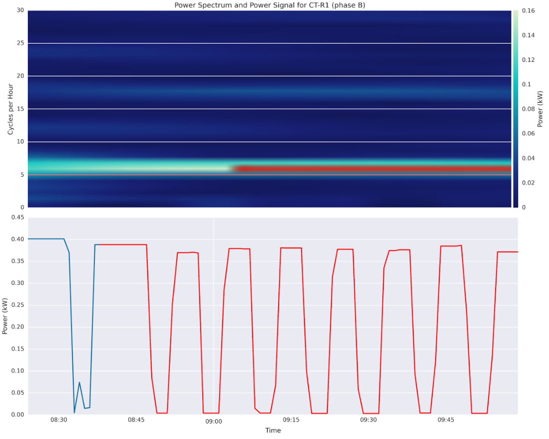 Spectrogram (top) and energy (bottom) of a cooling tower.