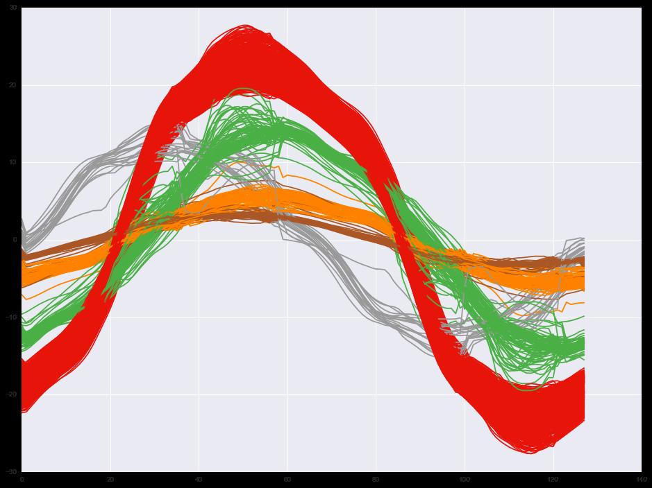 Disaggregation Sample Curve